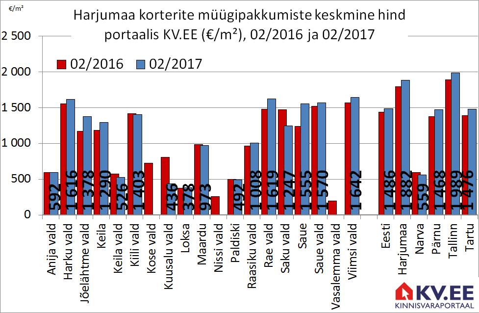 Harjumaa korterite müügipakkumiste keskmine hind portaalis kv.ee