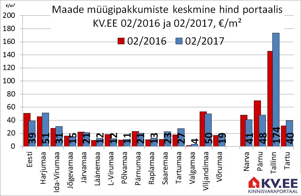 KV.EE: Harjumaa maade eest küsitakse 12% enam