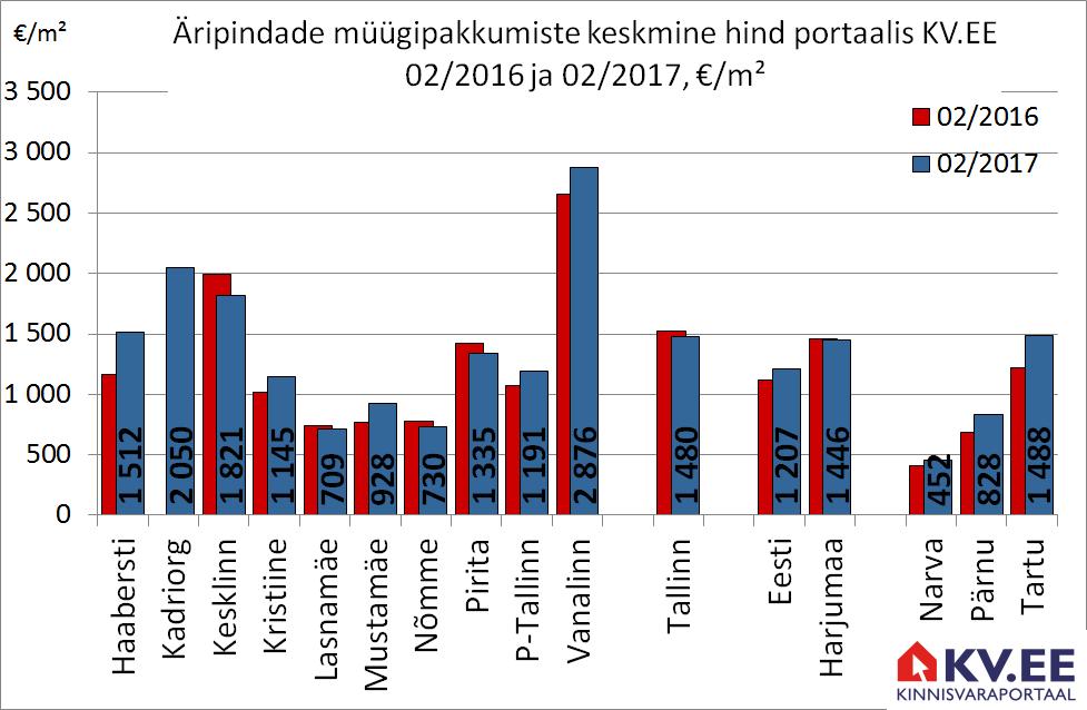 Äripindade müügipakkumiste keskmine hind portaalis kv.ee