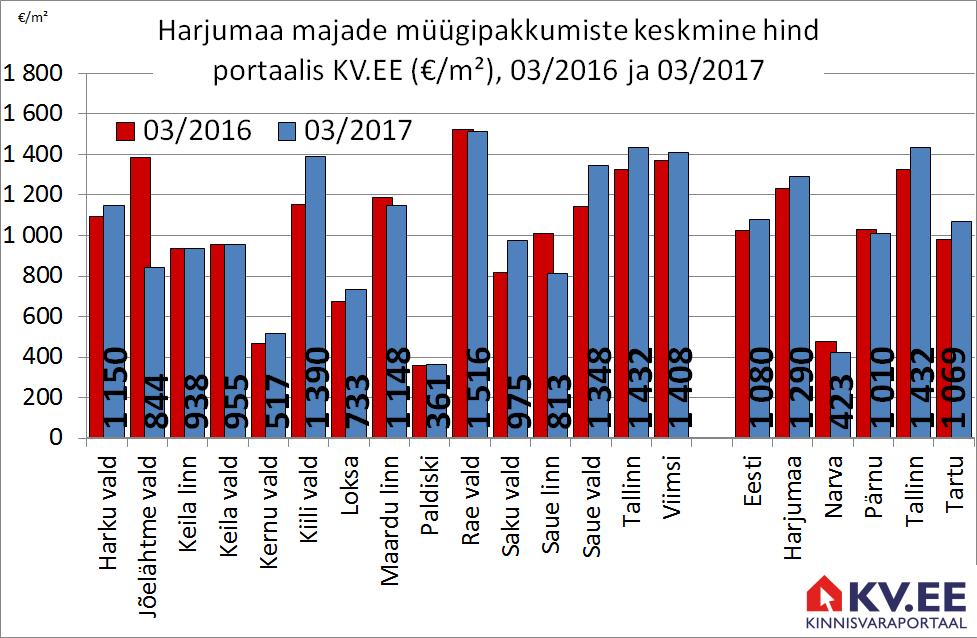 KV.EE: Harjumaa majade pakkumishinnad kerkisid aastaga 5%