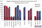 Majade müügipakkumiste keskmine hind portaalis kv.ee