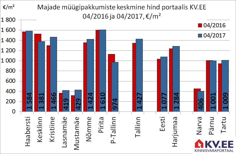 KV.EE: Majade eest küsitakse 6% enam