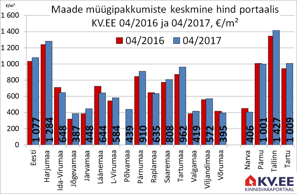 Maade müügipakkumiste keskmine hind portaalis kv.ee