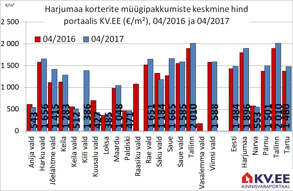 Korterite pakkumishind Harjumaa omavalitsustes portaalis kv.ee