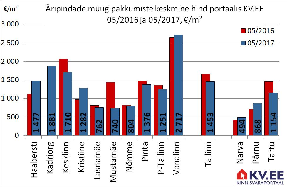 KV.EE: Tallinna äripinna keskmine müügipakkumise hind on 1453 €/m²