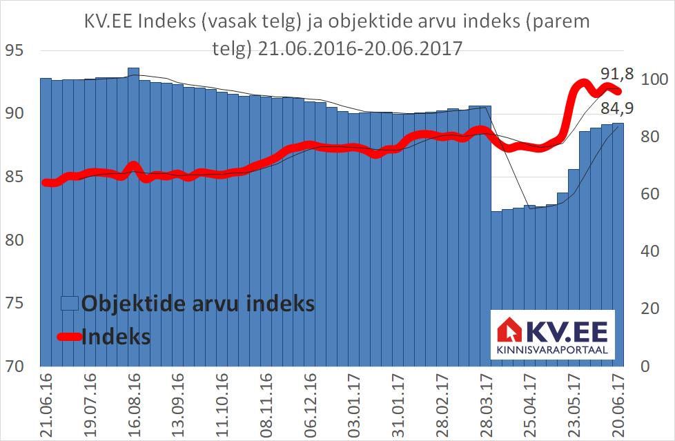 KV.EE: Prognoosime elamispindade hinnatõusu mõõdukat kiirenemist