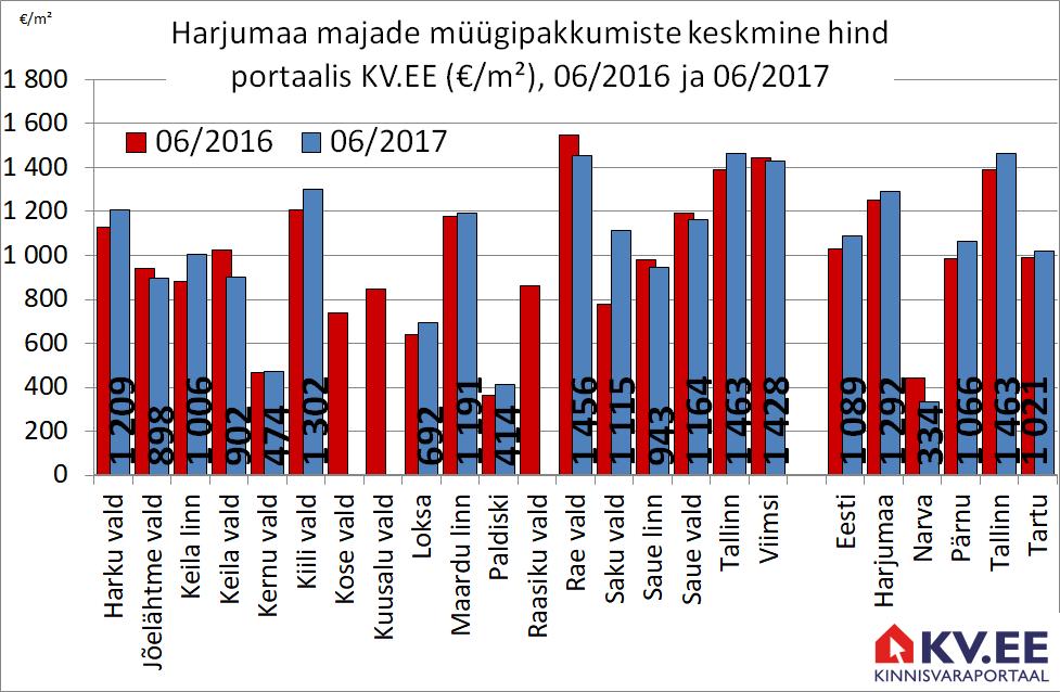 KV.EE: Majade pakkumishinnad mõõdukas tõusus