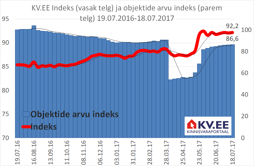 KV.EE: elamispindade pakkumiste arvu tõus jätkub