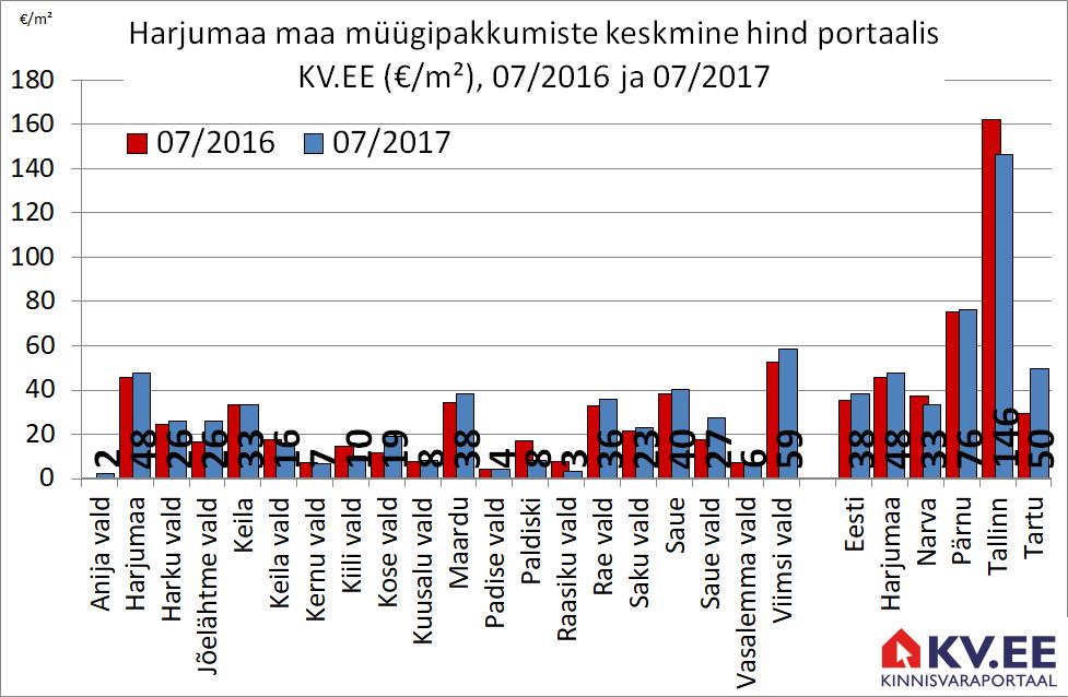 170802 Harjumaa maa müügipakkumiste keskmine hind portaalis kv.ee