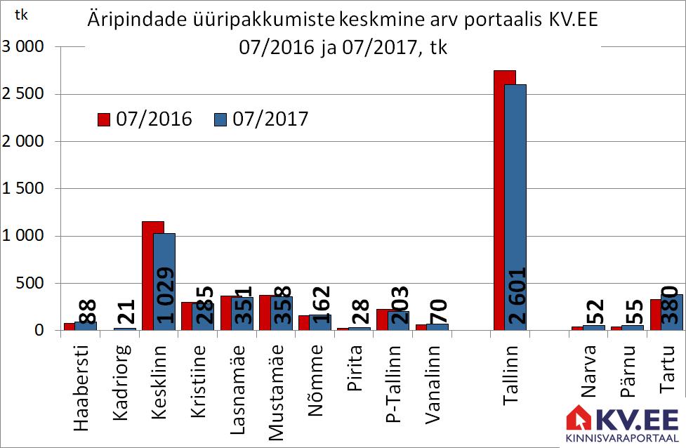KV.EE: Äripindade üüripakkumiste arv kerkis aastaga 5%