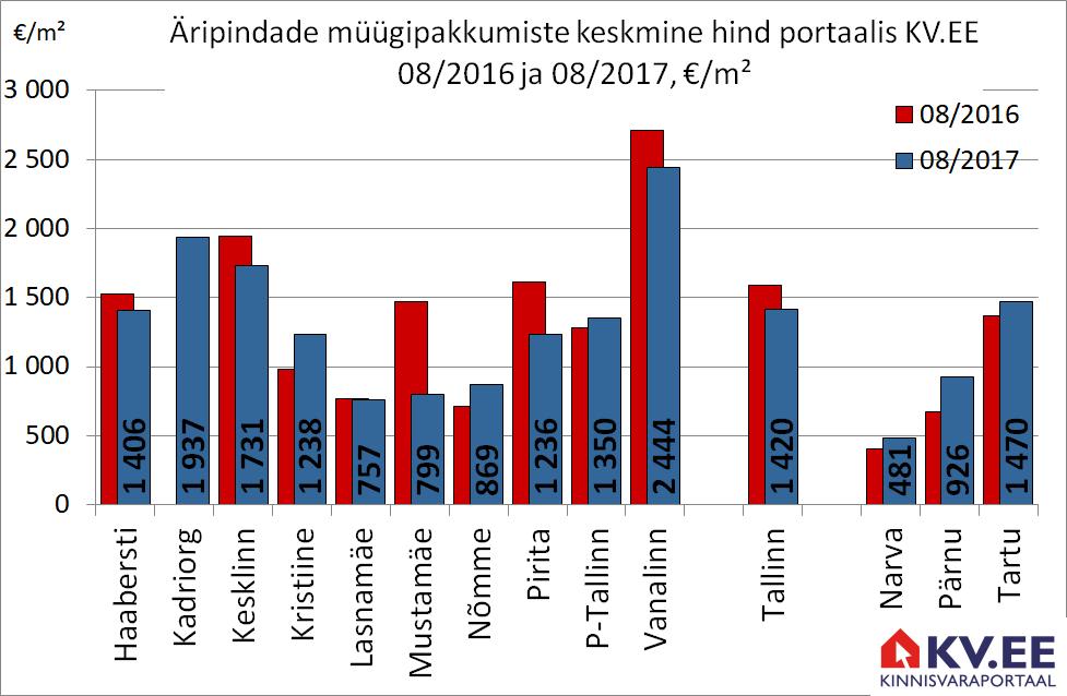 170913 Äripindade müügipakkumiste keskmine hind portaalis kv.ee