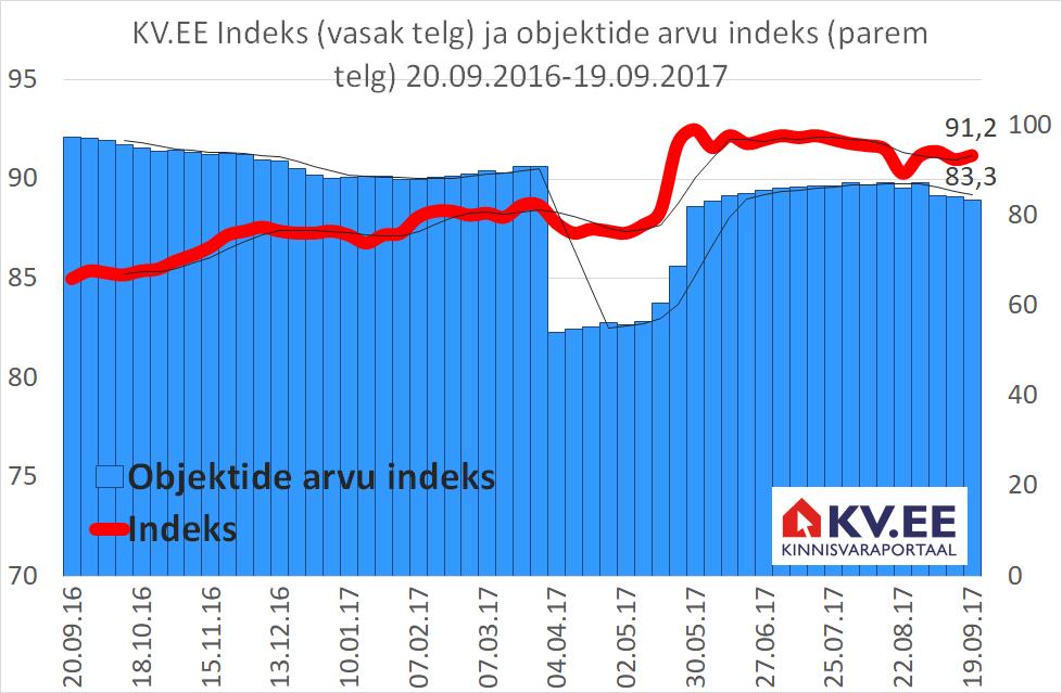 170920_KV.EE-indeks