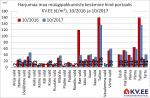 171101 Harjumaa maa müügipakkumiste keskmine hind portaalis kv.ee