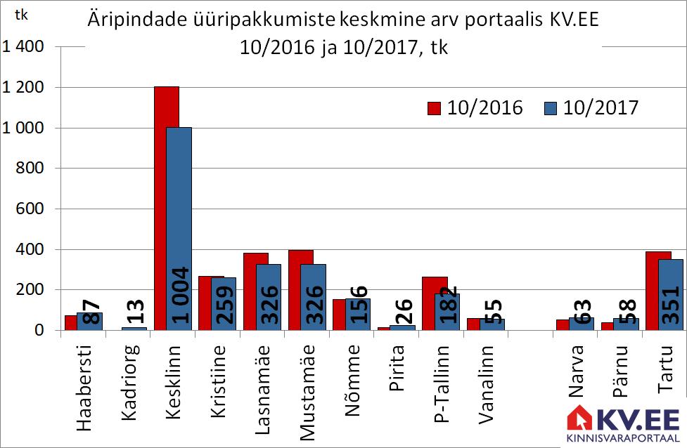 171108 Tallinnaaripindade üüripakkumiste arv portaalis kv.ee