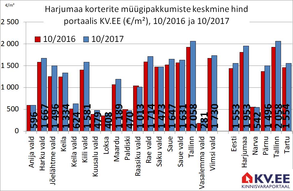 171129 Harjumaa korterite keskmine müügipakkumiste hind portaalis kv.ee