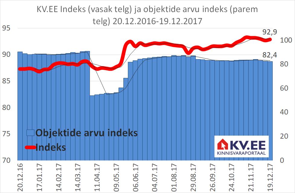 KV.EE Indeksi tõus jätkub uuelgi aastal