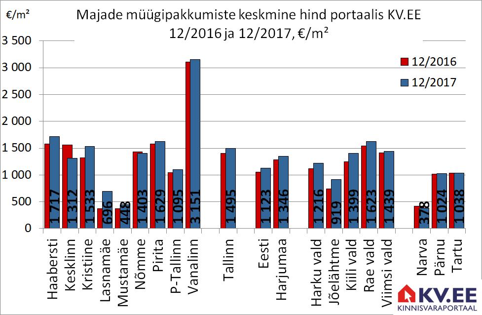 KV.EE: Majade müügipakkumiste hinnad kasvasid aastaga 7%