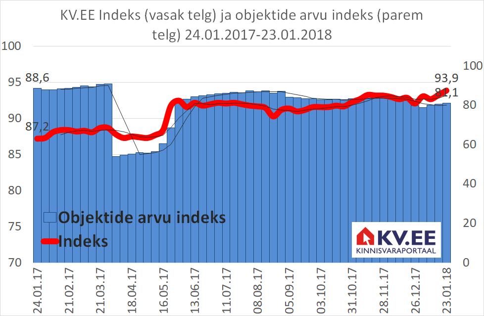 KV.EE Indeks kerkis kuu ajaga 2%