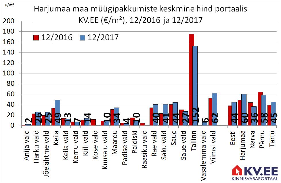 180131 Harjumaa maa müügipakkumiste keskmine hind portaalis kv.ee