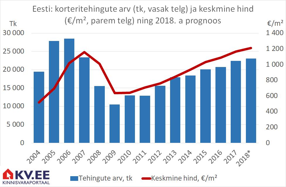 180212 Kolm prognoosi elamispindade turule 2018. aastaks