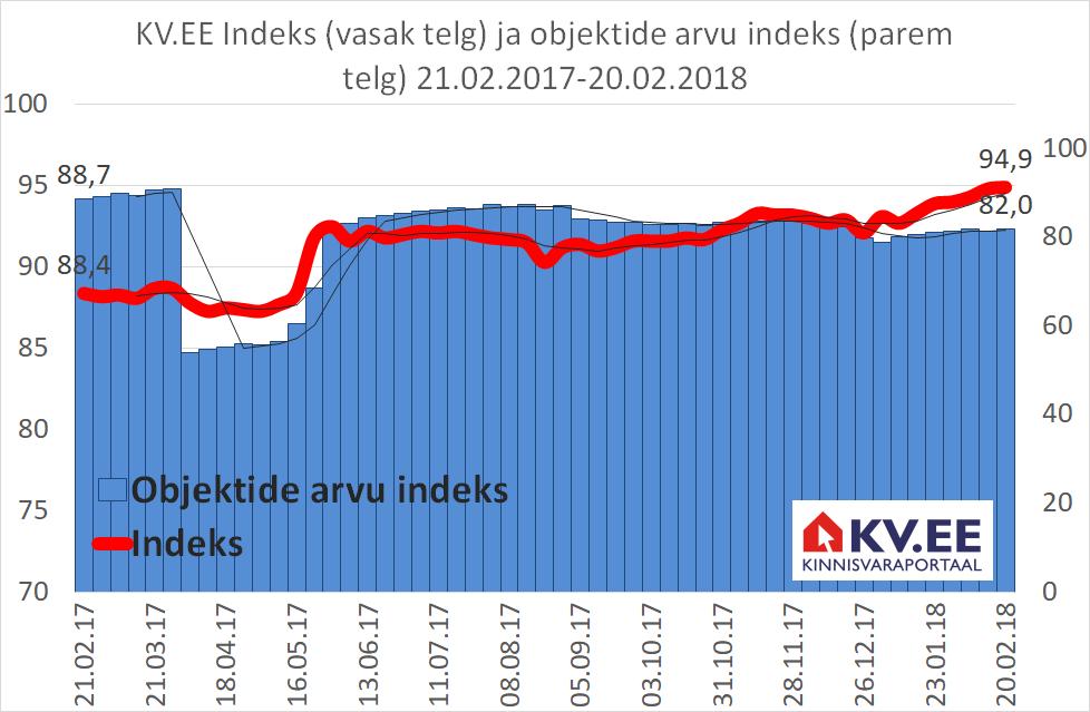 KV.EE Indeks kerkib: kas eelmäng enne kiirenevat hinnatõusu?