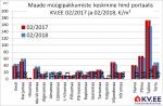180307 Maa müügipakkumiste keskmine hind portaalis kv.ee