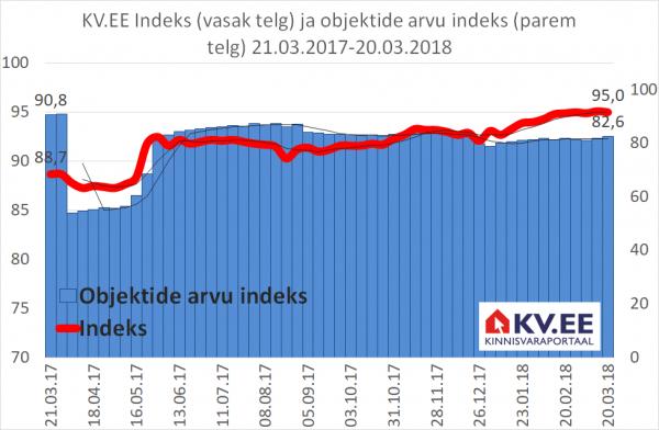 180321 KV.EE indeks