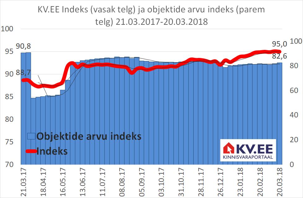 KV.EE Indeks: mõõdukas hinnatõus hoiab kinnisvaraturu aktiivsena