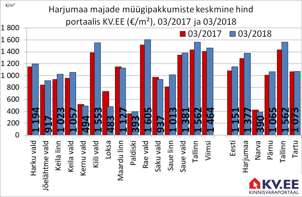 KV.EE: Eesti kalleimad majad asuva Rae vallas