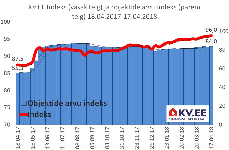 KV.EE Indeks: Elamispindade pakkumise suur maht hoiab hinnatõusu kontrolli all