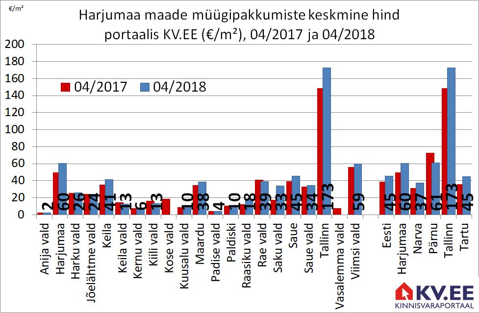 KV.EE: Harjumaa maamüügipakkumiste eest küsitakse aastatagusest 22% kõrgemat hinda