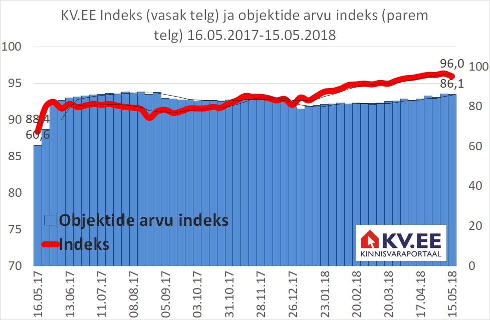KV.EE Indeks: Pakkumist tuleb juurde, hinnad surve all, ostujõud paraneb
