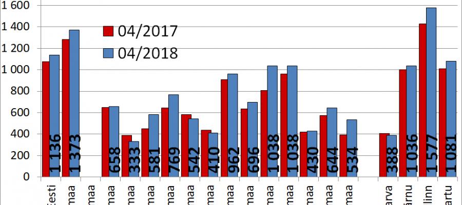 180523 Majade müügipakkumiste keskmine hind portaalis kv.ee