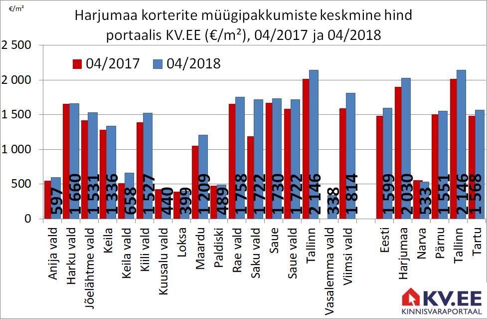 KV.EE: Harjumaa korterite aastane pakkumishinna tõus on 7%