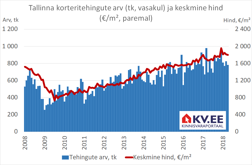 2018-05-08 Tallinna korteritehingute arv ja keskmine hind