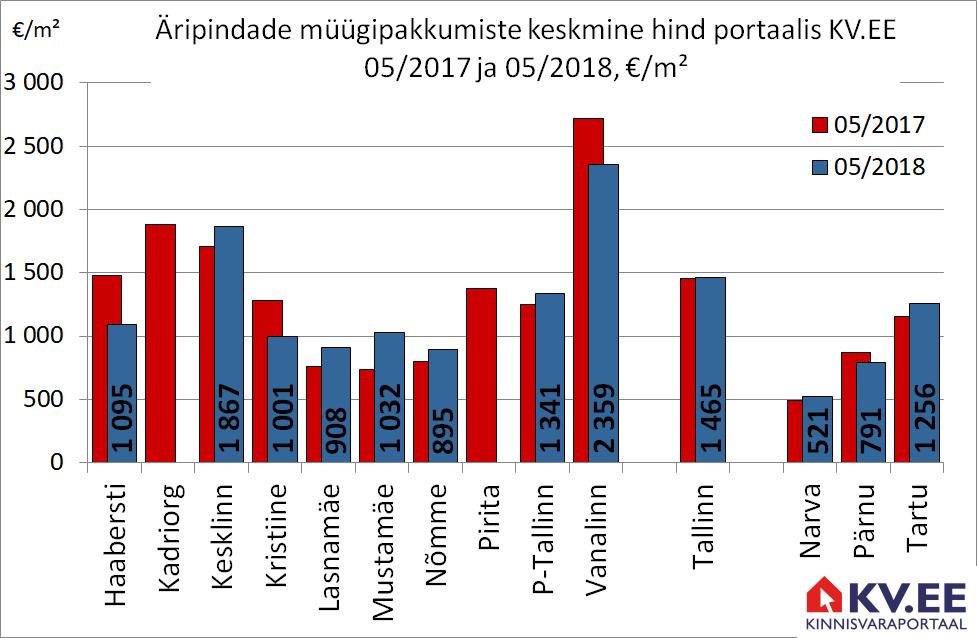 KV.EE: Tallinna äripindade eest küsitakse 1% enam