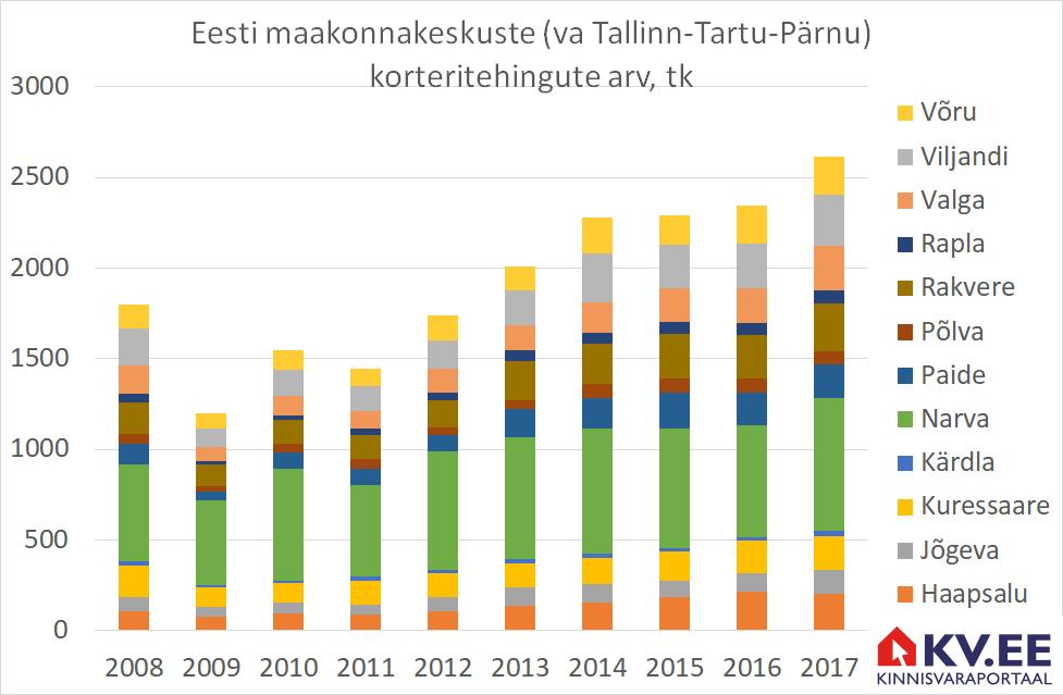 2018-06-14 Eesti maakonnakeskuste korteritehingute arv