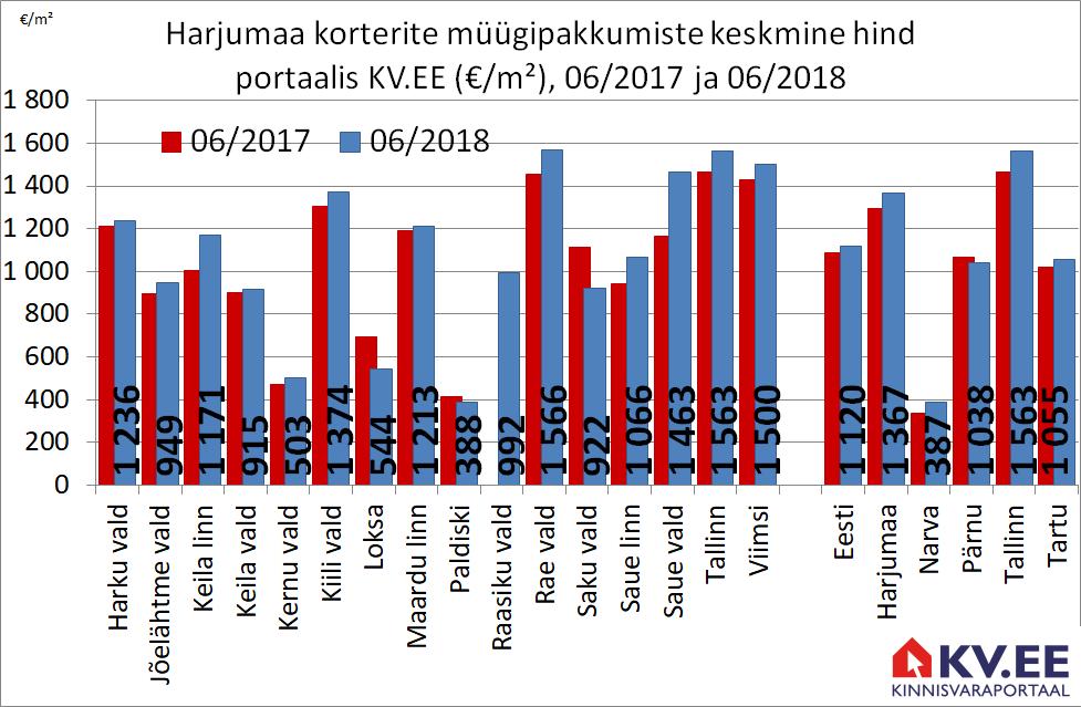 KV.EE: Harjumaa majade hinnad mõõdukas tõusutrendis