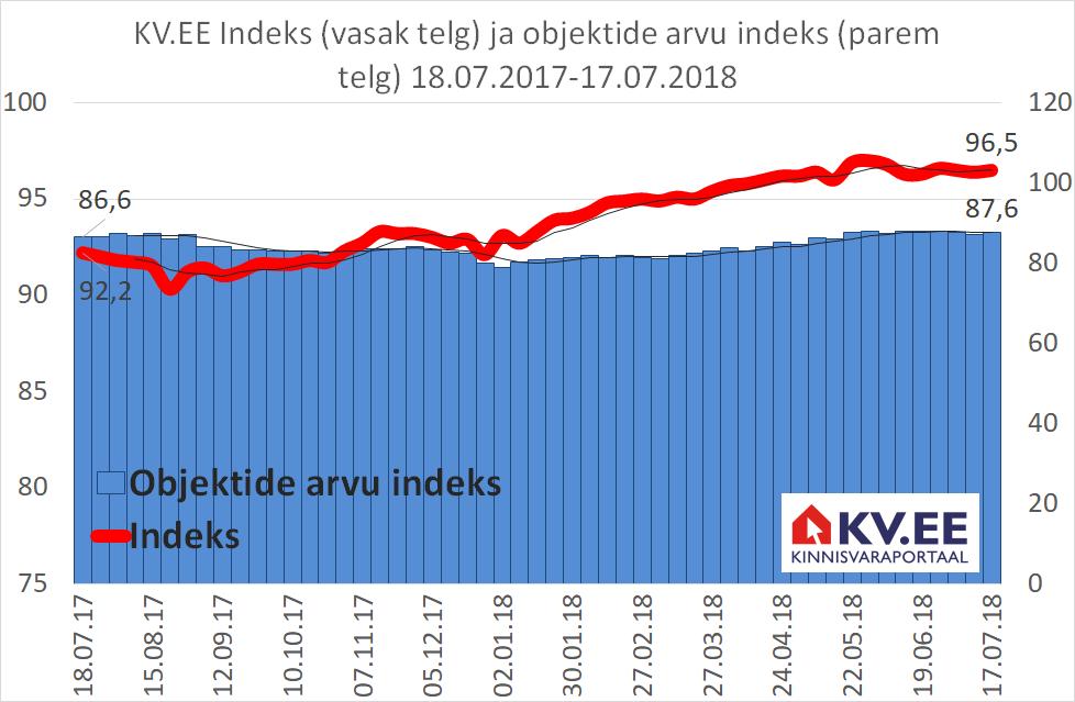 KV.EE Indeks: Kinnisvarapakkumine hoiab vaatamata tugevale nõudlusele hinnad kontrolli all