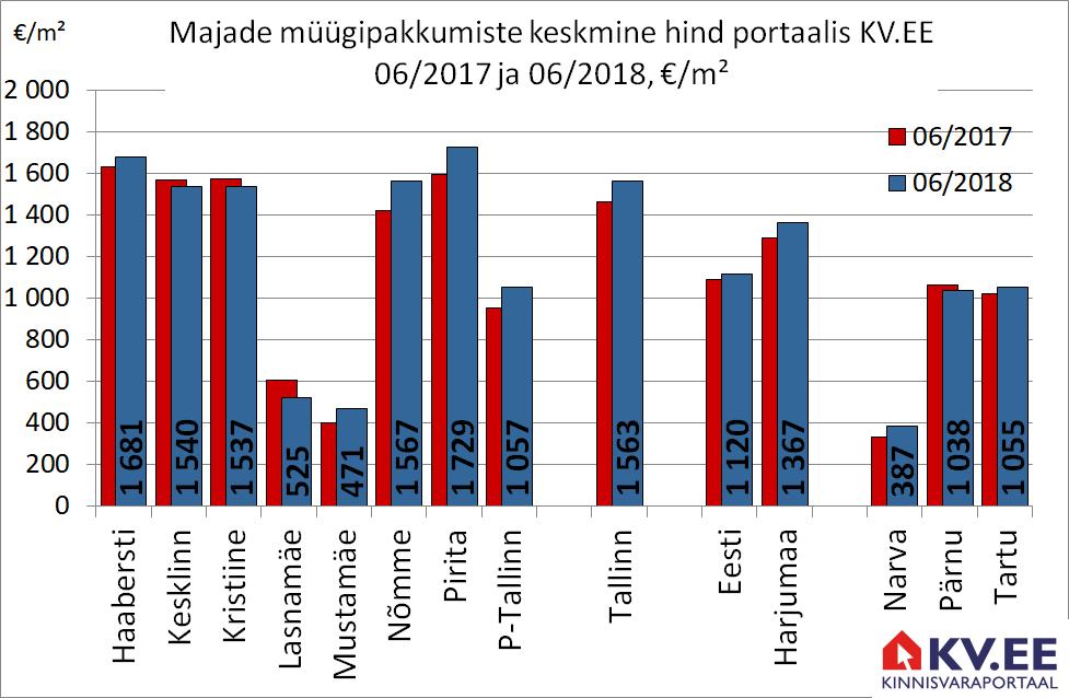 180725 Tallinna majade müügipakkumiste keskmine hind portaalis kv.ee