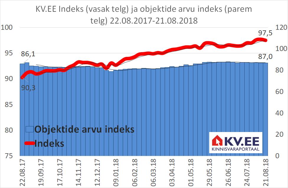 KV.EE Indeks: kinnisvara väärtus jätkab kallinemist