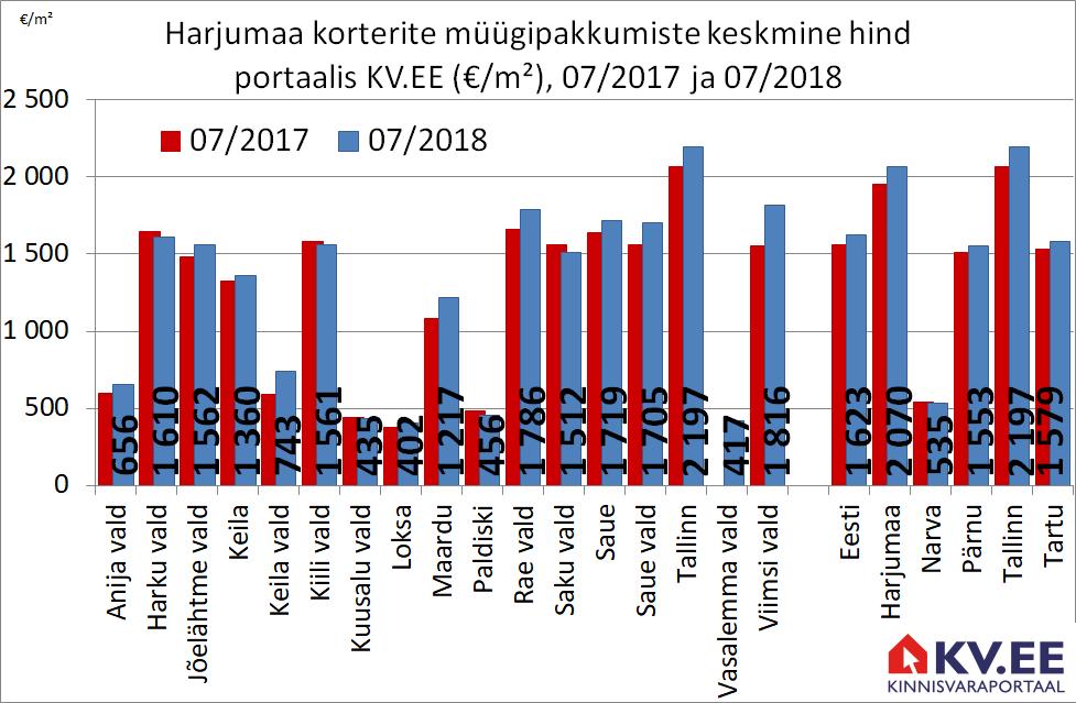 KV.EE: Harjumaa ja Tallinna korterite eesti küsitakse aastatagusest 6% rohkem