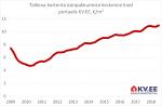 2018-08-07 Tallinna üürikorterite keskmine pakkumishind portaalis kv.ee