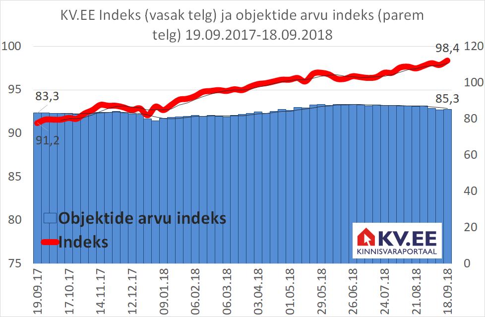 KV.EE Indeks: pakkumishindade indeksi kasv sai hoogu juurde