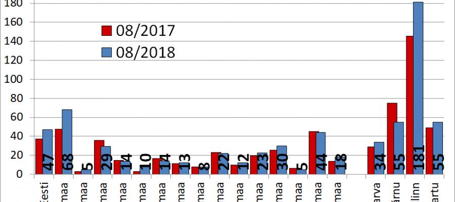 2018-09-05 Maade müügipakkumiste keskmine hind portaalis kv.ee