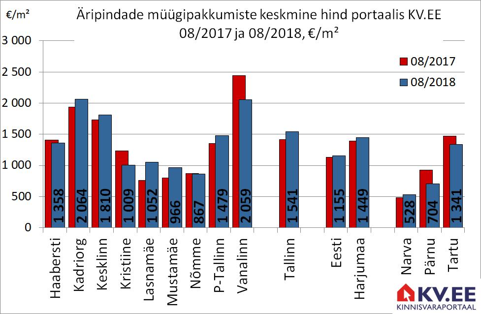 2018-09-12 Tallinna äripindade müügipakkumiste keskmine hind portaalis kv.ee