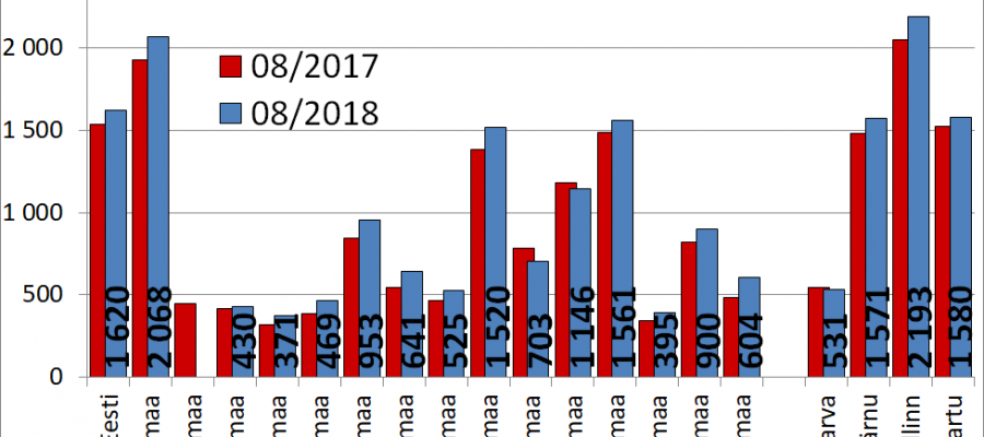 2018-09-26 Korterite müügipakkumiste keskmine hind portaalis kv.ee
