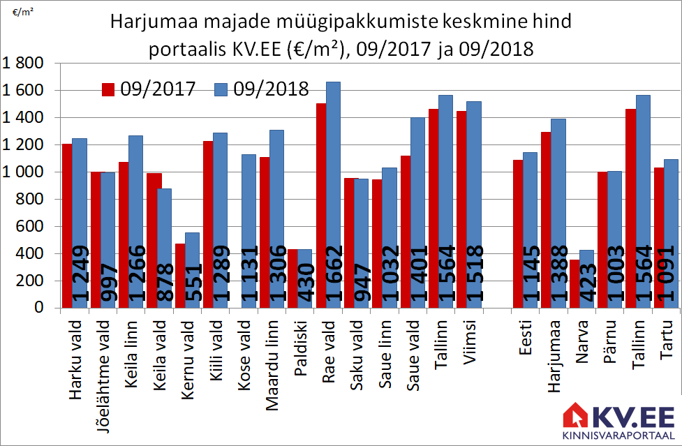 KV.EE: Harjumaa majade pakkumishinnad kallinesid aastaga 7%