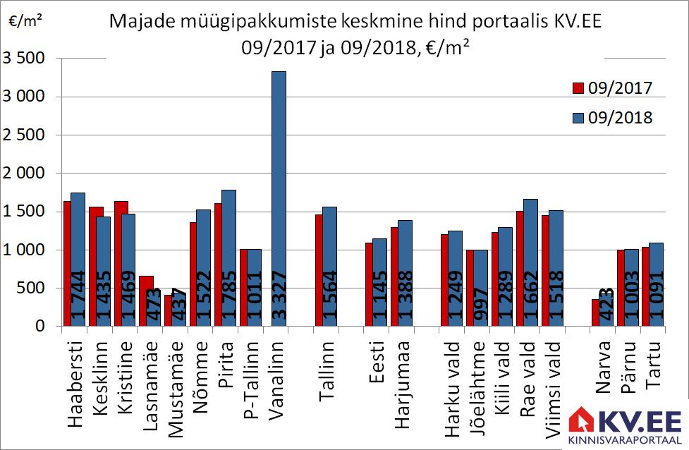 KV.EE: Tallinna majade pakkumishind kerkis aastaga 7%
