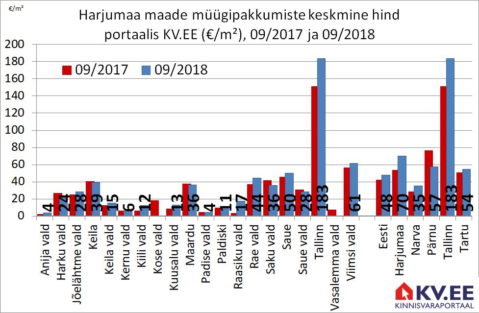 2018-10-31 Harjumaa maade müügipakkumiste keskmine hind kinnisvaraportaalis kv.ee